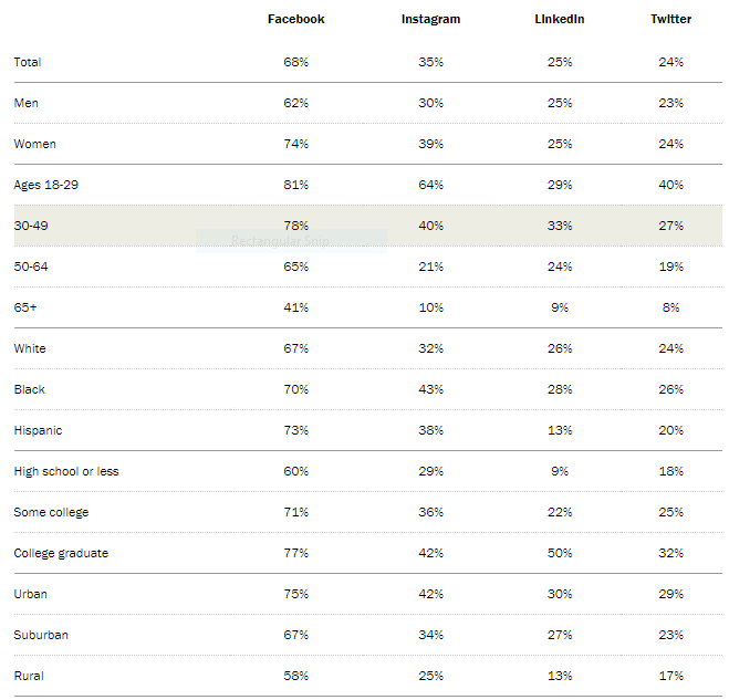 This is an image from Pew Research Center showing the demographics of social media users. Knowing the ages of the users will help you better incorporate social media use into your innovative healthcare marketing ideas.