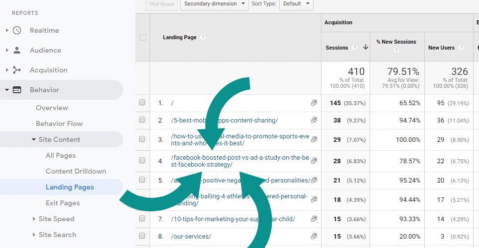 Google Analytics - integrated marketing communications